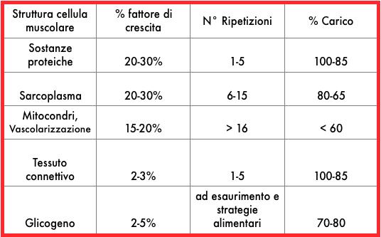 Scheda Palestra Tabella % di Crescita/Ripetizioni/% di Carico