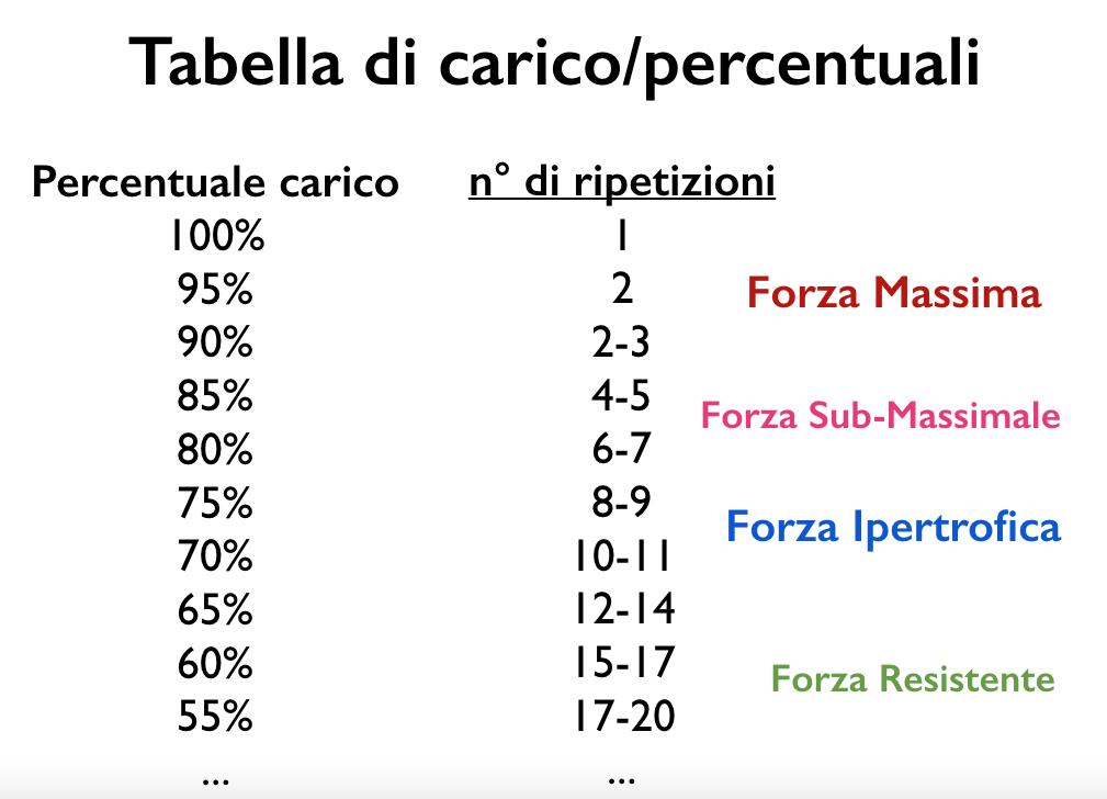 tabellaripetizioni-forza