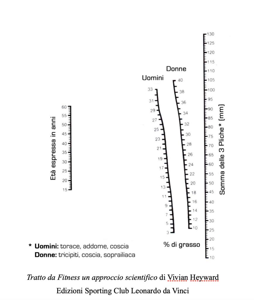 calcolatrice percentuale di grasso corporeo da bmiar