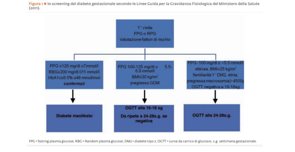diabete mellito in gravidanza screening