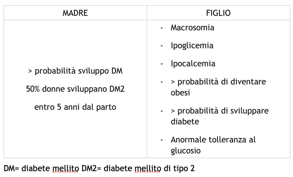 diabete mellito gestionale