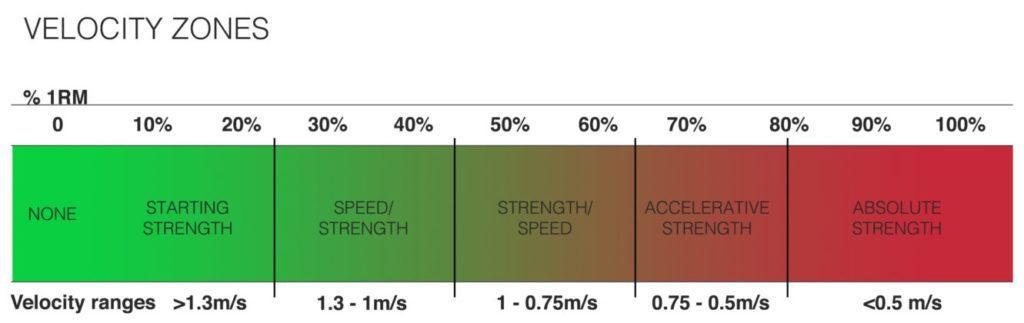 velocità di movimento zone vbt