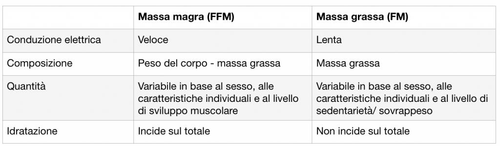 tabella massa magra e massa grasso