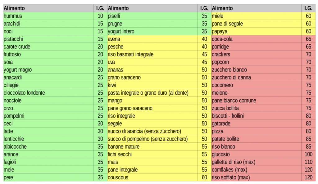 tabella carico e indice glicemico